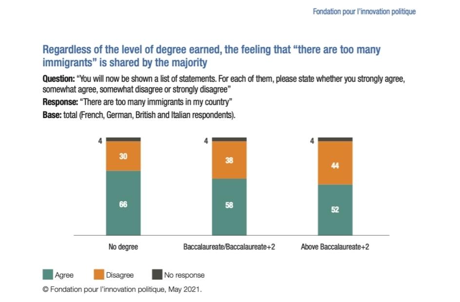 Groot Europees onderzoek: jeugd kiest voor rechts