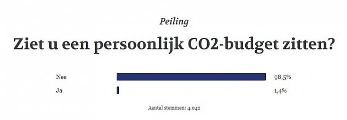 Uitslag peiling CO2 budget