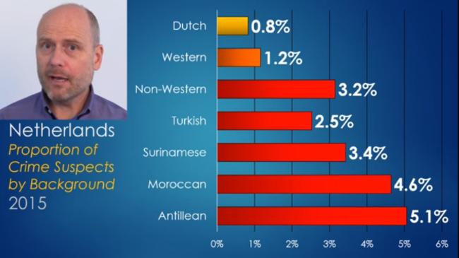 Explosieve cijfers over immigratie en misdaad in Nederland